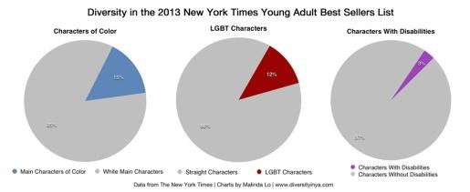YA Diversity Graph